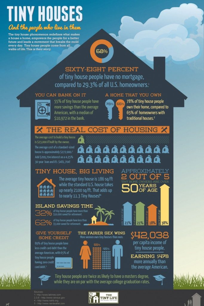 tinyhouses-infographic-1000wlogo-683x1024